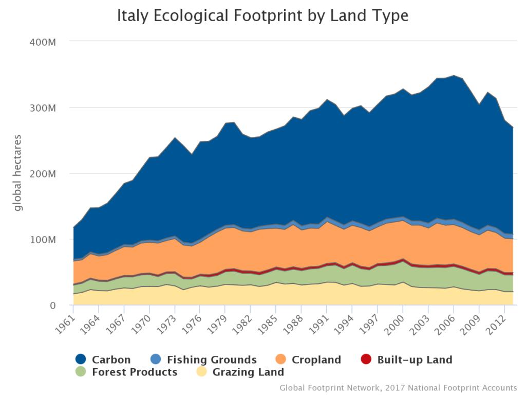 impronta ecologica italia