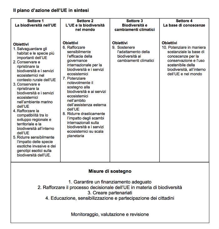 piano d'azione Ue biodiversità