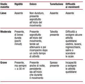 artrosi stadio malattia