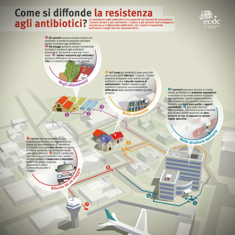 diffusione resistenza gli antibiotici