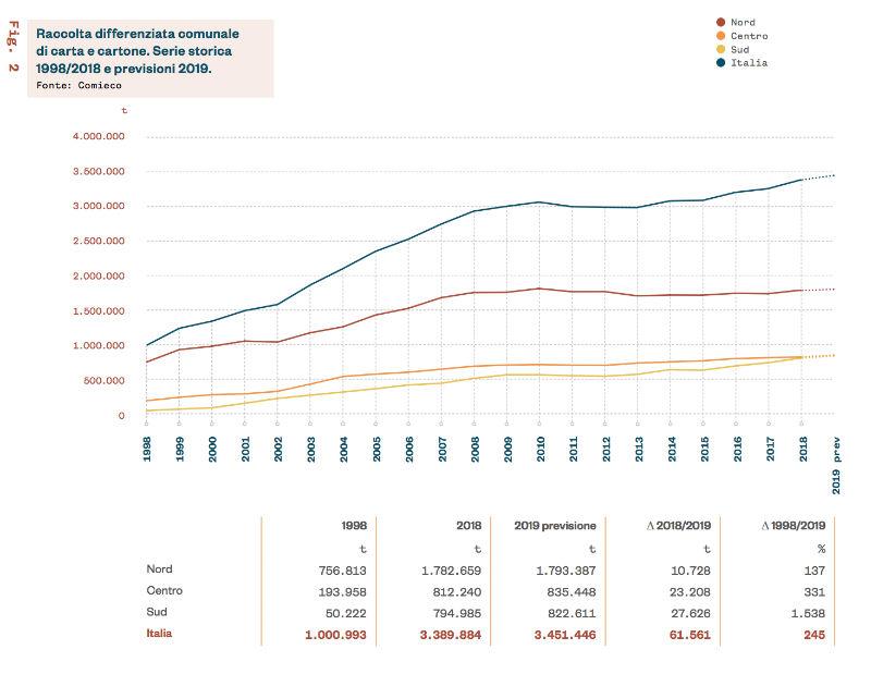 Raccolta differenziata comunale di carta e cartone serie storica 1998/2018 e previsioni 2019