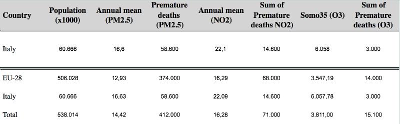 numero di decessi prematuri attribuibili, in Italia, ad un eccesso di PM 2.5, NO2 e O3 nell'aria, nell'anno 2016.