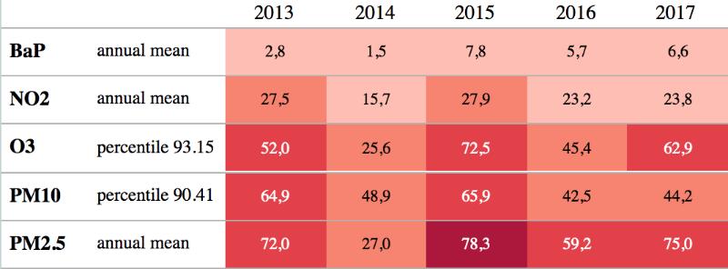 percentuale di abitanti italiani esposti a livelli di inquinamento atmosferico superiori agli standard Europei