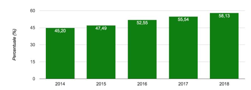 percentuale nazionale di raccolta differenziata dei rifiuti urbani, anni 2014-2018