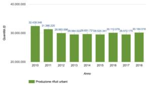 produzione rifiuti italia 2010-2018