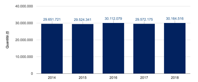 produzione rifiuti italia 2014-2018