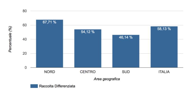raccolta differenziata per Macro Area geografica