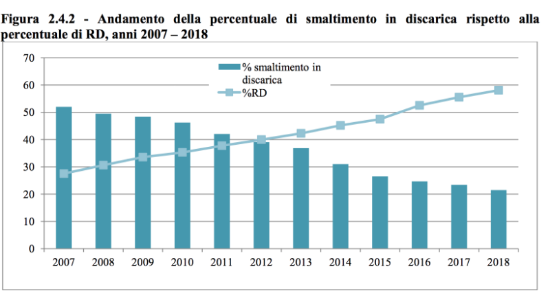 smaltimento in discarica confronto con raccolta differenziata