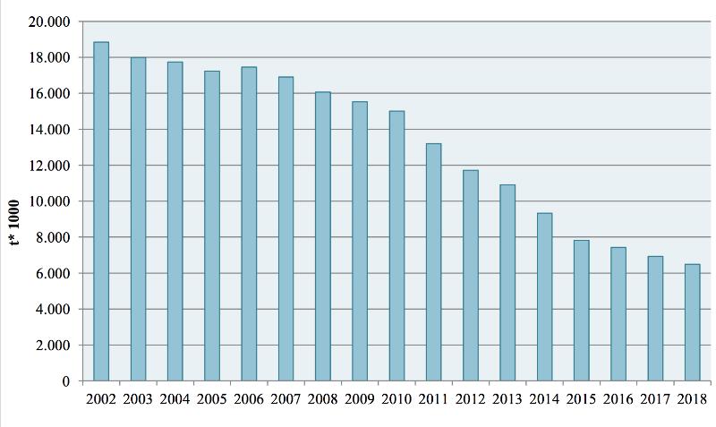 smaltimento rifiuti in discarica 2002-2018