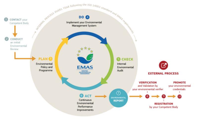 sistema EMAS 10 step