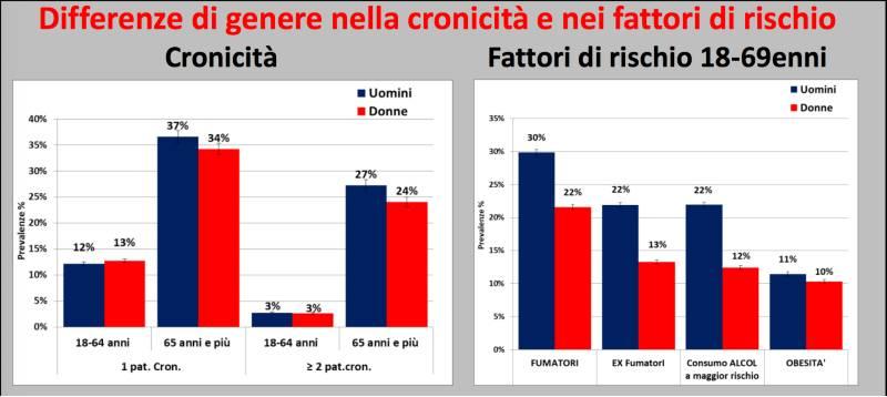 differenze di genere patologia cronica italia