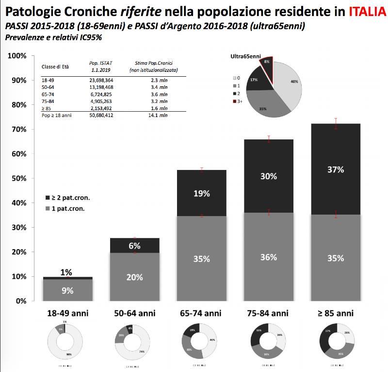 patologia cronica italia
