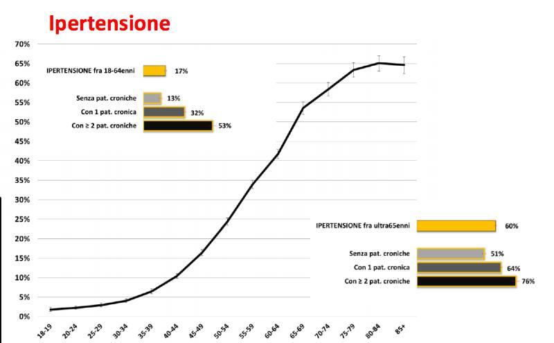patologia cronica italia ipertensione