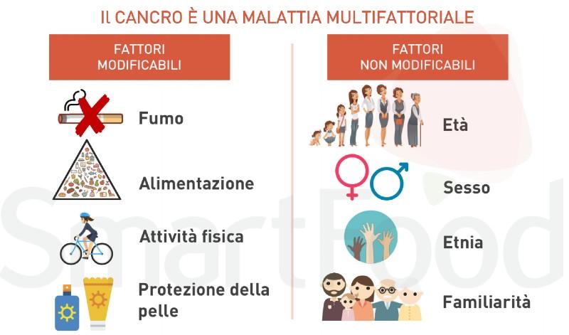 cancro malattia multifattoriale